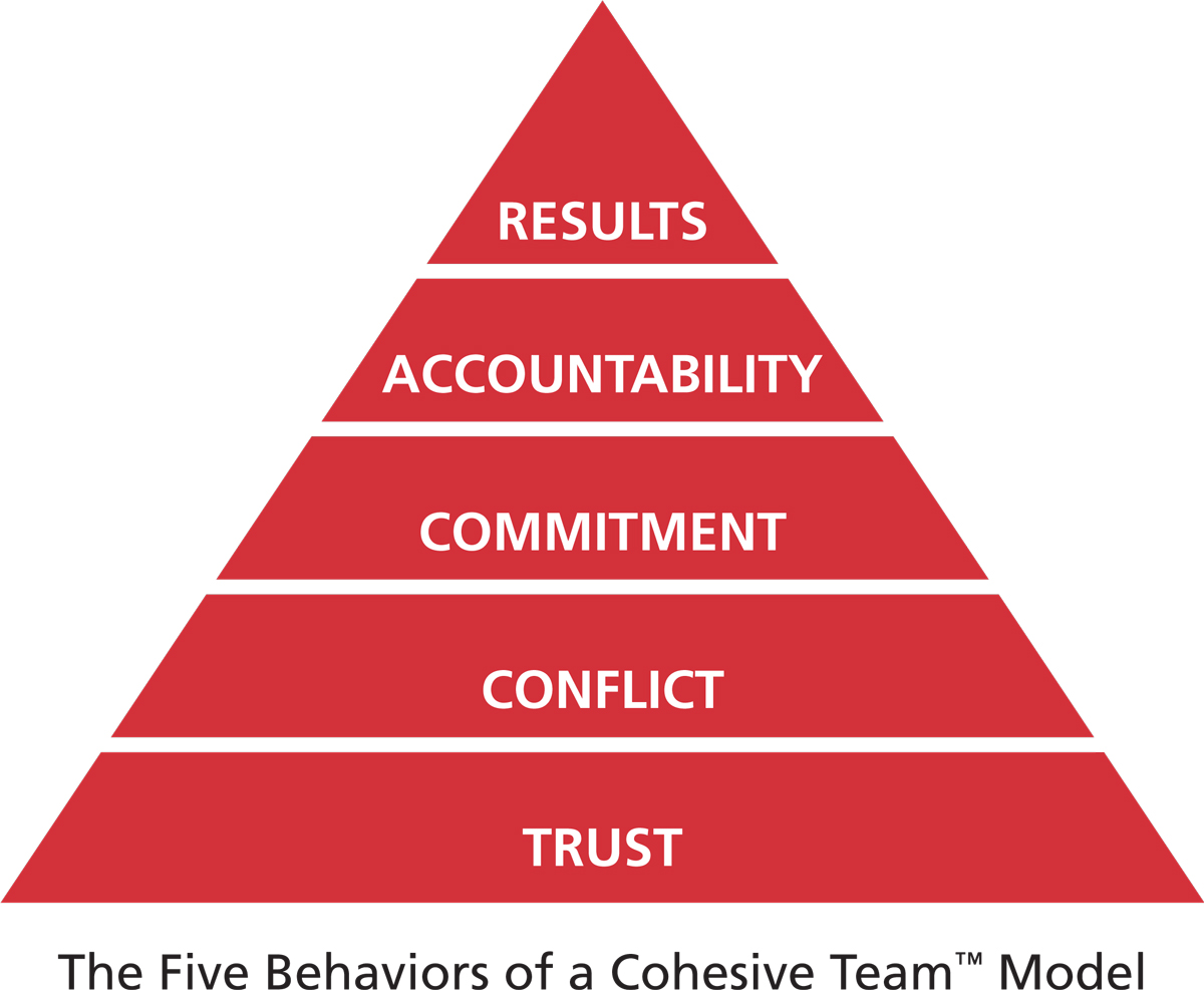 Five Behaviors of a Cohesive Team model